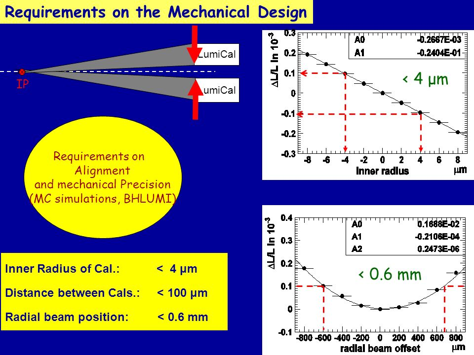 Inner Radius of Cal.: < 4 μm Distance between Cals.: < 100 μm Radial beam position: < 0.6 mm Requirements on Alignment and mechanical Precision (MC simulations, BHLUMI) LumiCal IP Requirements on the Mechanical Design < 4 μm  < 0.6 mm
