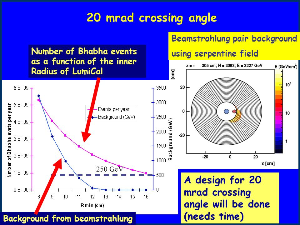 20 mrad crossing angle Beamstrahlung pair background using serpentine field 250 GeV Number of Bhabha events as a function of the inner Radius of LumiCal Background from beamstrahlung A design for 20 mrad crossing angle will be done (needs time)