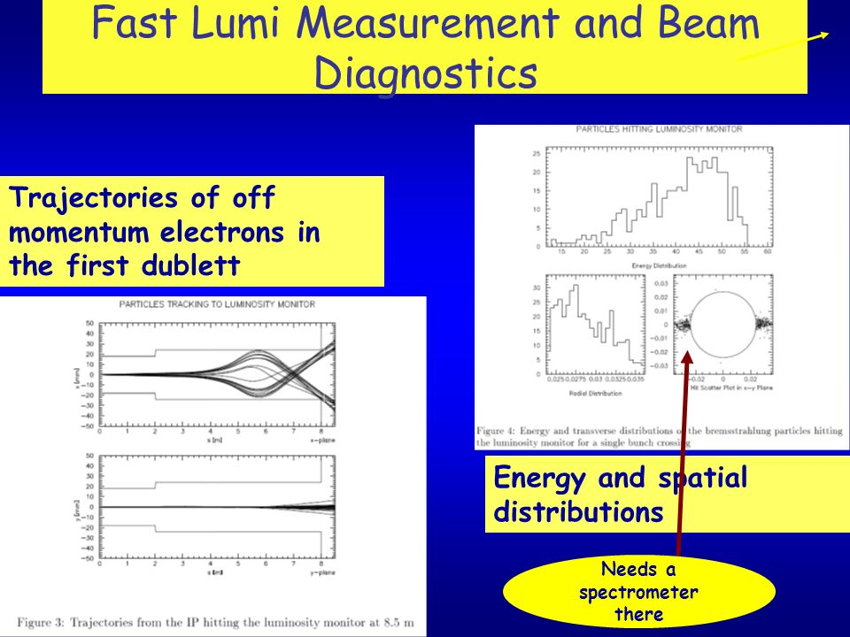 Trajectories of off momentum electrons in the first dublett Energy and spatial distributions Fast Lumi Measurement and Beam Diagnostics Needs a spectrometer there
