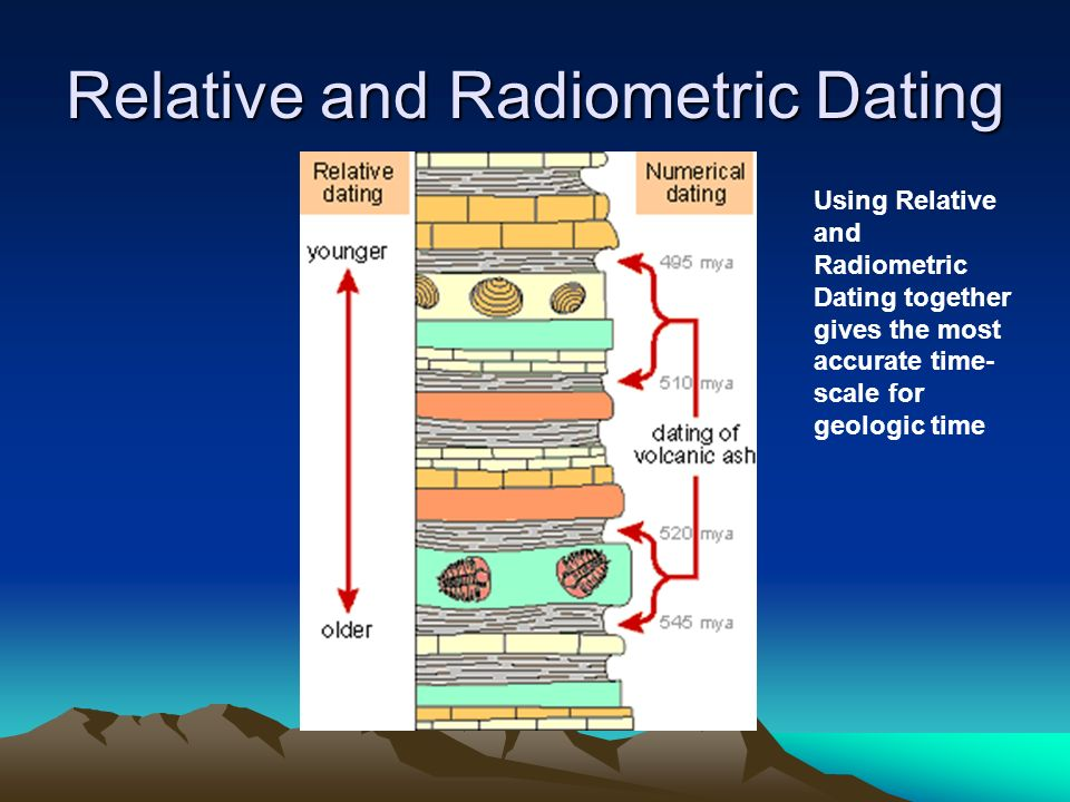 Compare and contrast relative age hookup with radiometric hookup