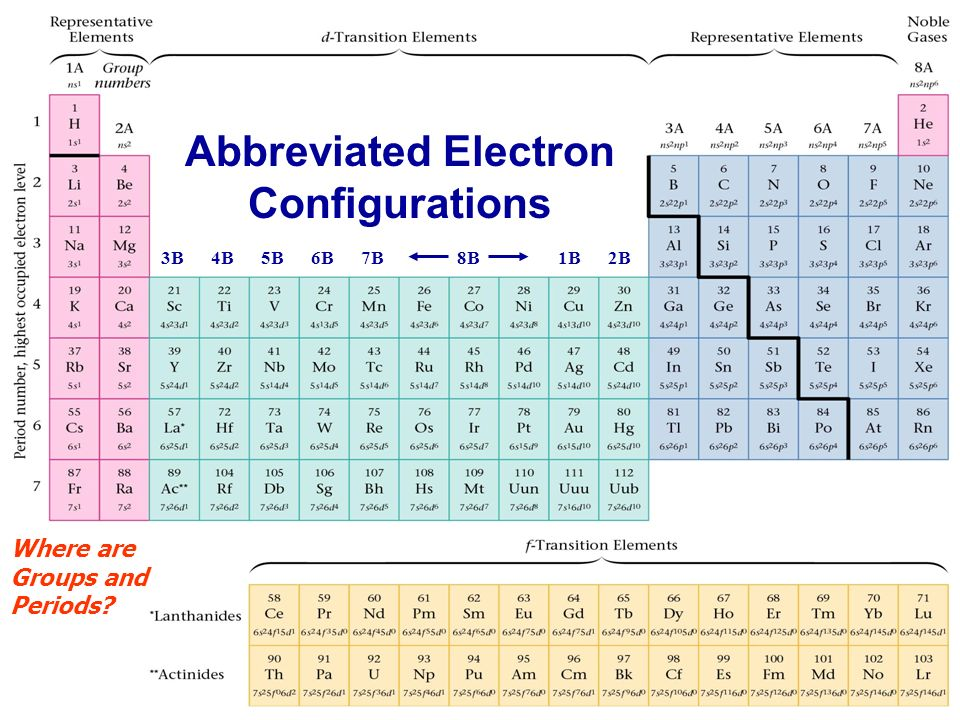 Periodic table tin periodic table abbreviation periodic table of 1 periodic table 2 periodic table development several early urtaz Images