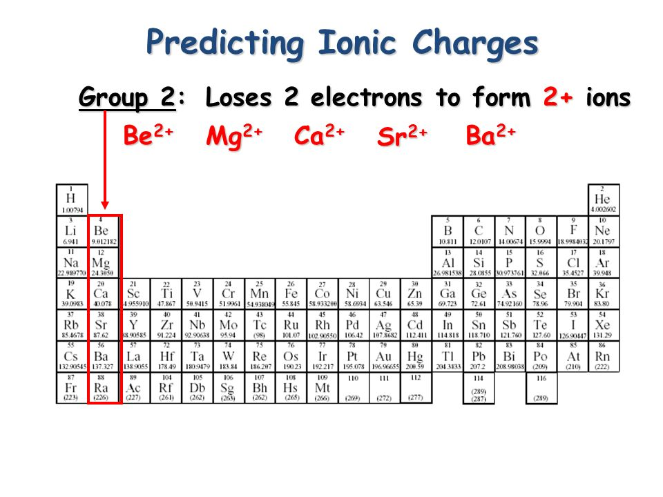 Predicting Ionic Charges Group 1: Lose 1 electron to form 1+ ions H+H+H+H+ Li + Na + K+K+K+K+