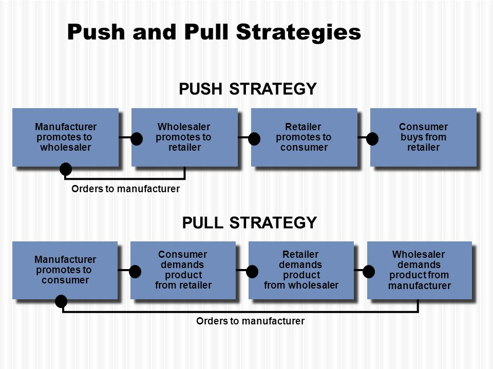 Push pull strategy dating