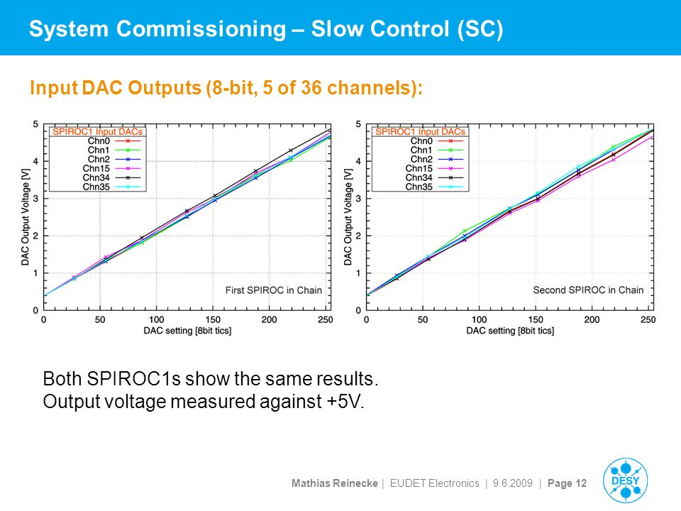 Mathias Reinecke | EUDET Electronics | | Page 12 System Commissioning – Slow Control (SC) Input DAC Outputs (8-bit, 5 of 36 channels): Both SPIROC1s show the same results.