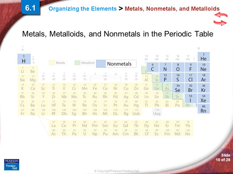© Copyright Pearson Prentice Hall Slide 10 of 28 Organizing the Elements > Metals, Nonmetals, and Metalloids Metals, Metalloids, and Nonmetals in the Periodic Table 6.1