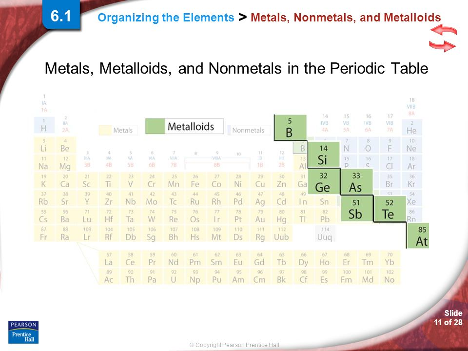 © Copyright Pearson Prentice Hall Slide 11 of 28 Organizing the Elements > Metals, Nonmetals, and Metalloids Metals, Metalloids, and Nonmetals in the Periodic Table 6.1