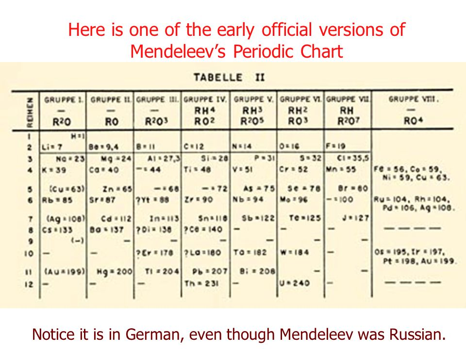Periodic table mendeleev periodic table activity periodic table periodic table mendeleev periodic table activity the periodic table early organization as early as urtaz Choice Image
