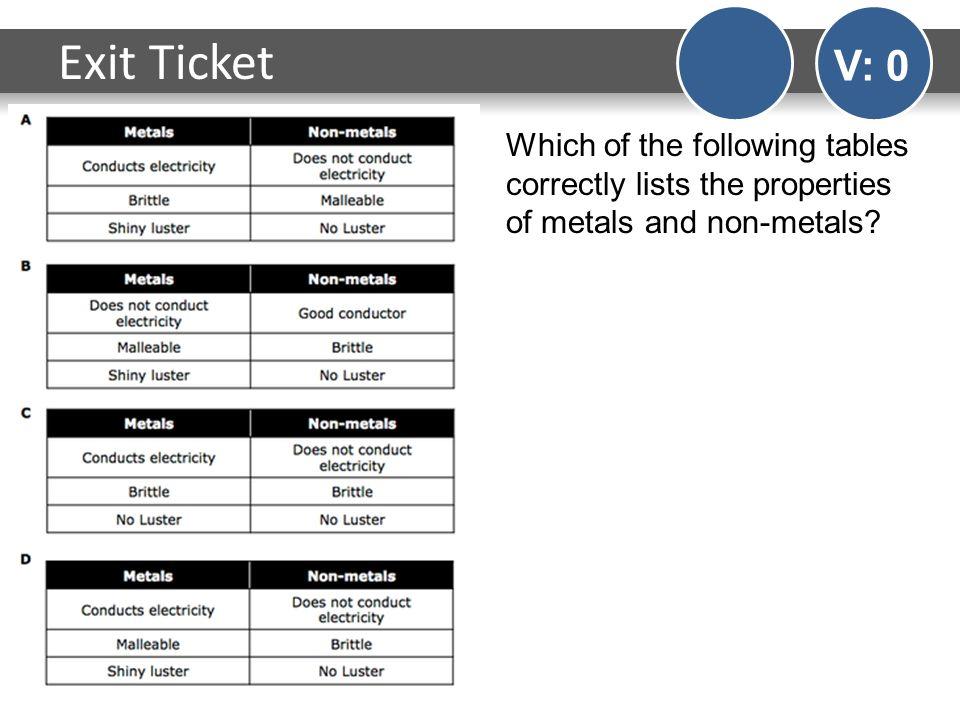 Worksheets Properties Of Metals And Nonmetals Worksheet – Properties of Metals and Nonmetals Worksheet