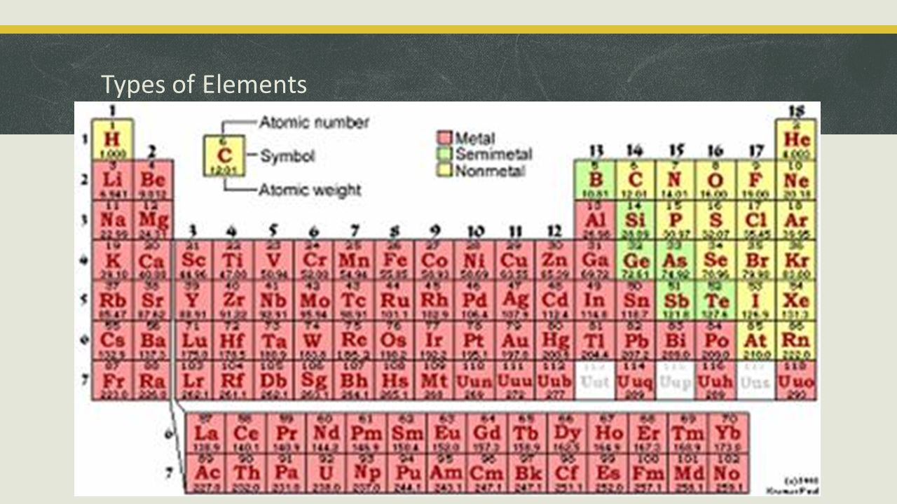The periodic table history of the periodic table solving the 6 types of elements gamestrikefo Images