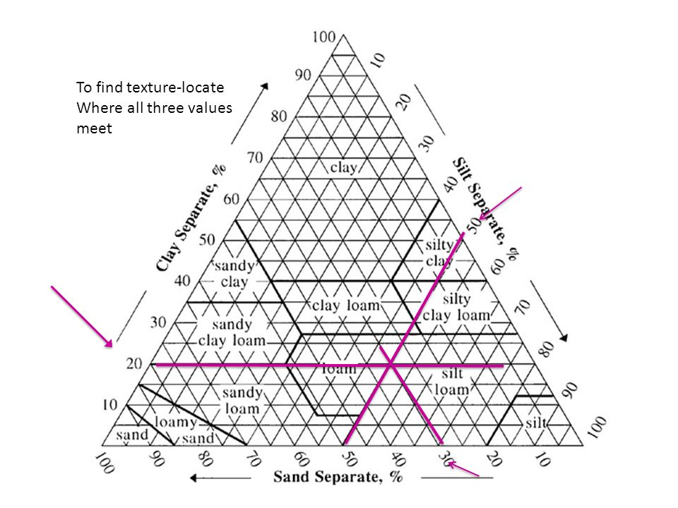 Soil Texture and Soil Chemistry Soil Texture Sandy coarse and – Soil Texture Triangle Worksheet