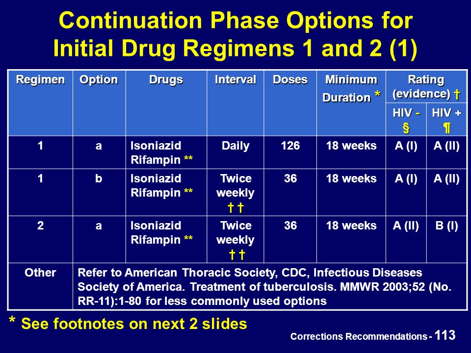Corrections Recommendations - 113 Continuation Phase Options for Initial Drug Regimens 1 and 2 (1) RegimenOptionDrugsIntervalDoses Minimum Duration * Rating (evidence) † HIV - § HIV + ¶ 1aIsoniazid Rifampin ** Daily12618 weeksA (I)A (II) 1bIsoniazid Rifampin ** † † Twice weekly † † 3618 weeksA (I)A (II) 2aIsoniazid Rifampin ** † † Twice weekly † † 3618 weeksA (II)B (I) OtherRefer to American Thoracic Society, CDC, Infectious Diseases Society of America.