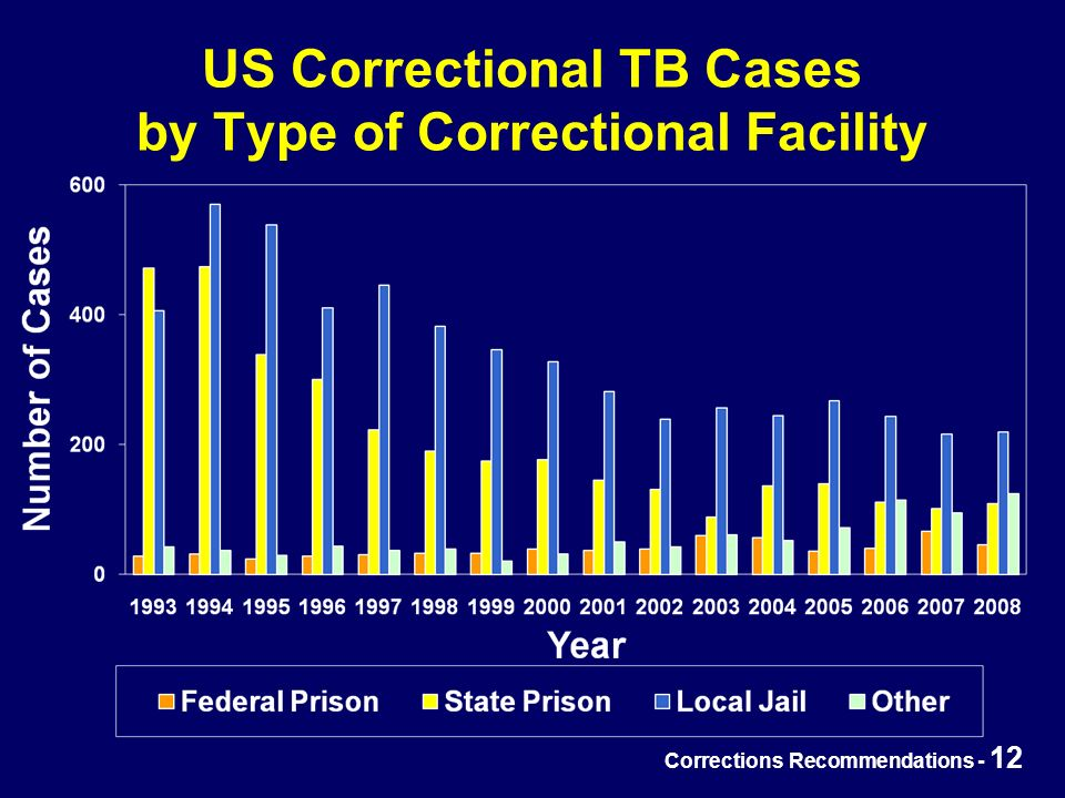 Corrections Recommendations - 12 US Correctional TB Cases by Type of Correctional Facility