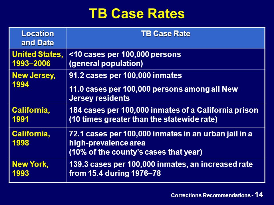 Corrections Recommendations - 14 TB Case Rates Location and Date TB Case Rate United States, 1993–2006 <10 cases per 100,000 persons (general population) New Jersey, 1994 91.2 cases per 100,000 inmates 11.0 cases per 100,000 persons among all New Jersey residents California, 1991 184 cases per 100,000 inmates of a California prison (10 times greater than the statewide rate) California, 1998 72.1 cases per 100,000 inmates in an urban jail in a high-prevalence area (10% of the county's cases that year) New York, 1993 139.3 cases per 100,000 inmates, an increased rate from 15.4 during 1976–78