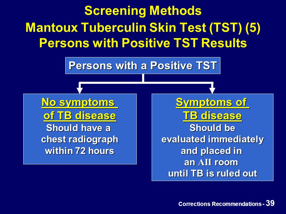 Corrections Recommendations - 39 Screening Methods Mantoux Tuberculin Skin Test (TST) (5) Persons with Positive TST Results Persons with a Positive TST No symptoms of TB disease Should have a chest radiograph within 72 hours Symptoms of TB disease Should be evaluated immediately and placed in an AII room until TB is ruled out