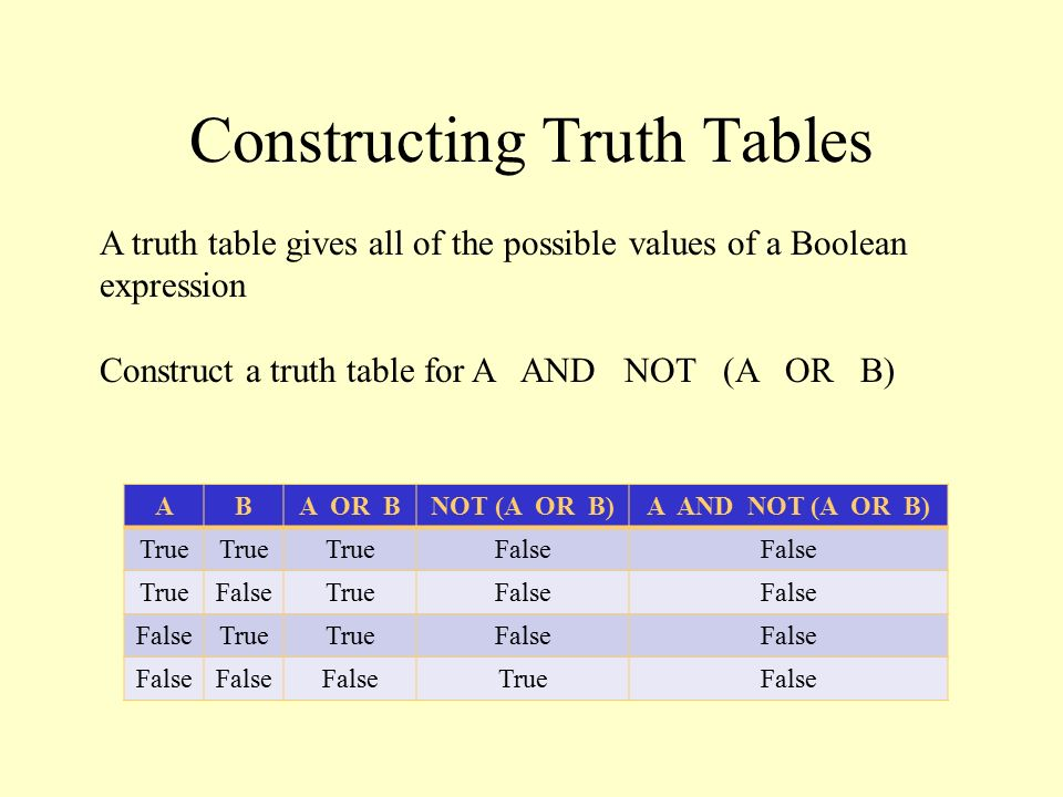 Constructing Truth Tables A truth table gives all of the possible values of a Boolean expression Construct a truth table for A AND NOT (A OR B) ABA OR BNOT (A OR B)A AND NOT (A OR B) True False TrueFalseTrueFalse True False TrueFalse
