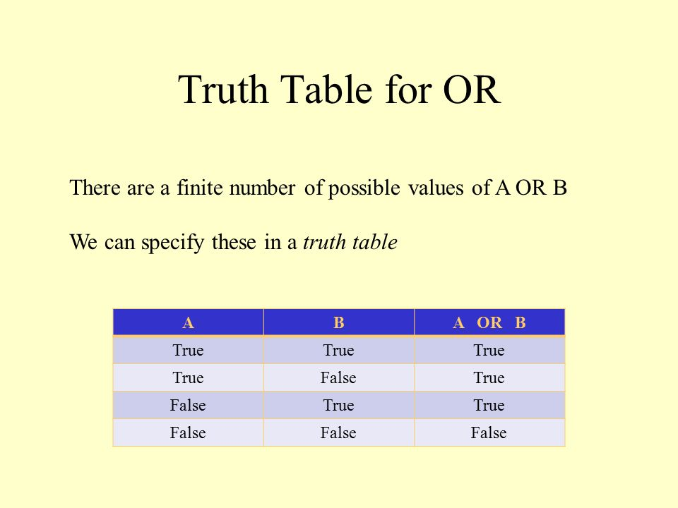 Truth Table for OR There are a finite number of possible values of A OR B We can specify these in a truth table ABA OR B True FalseTrue FalseTrue False