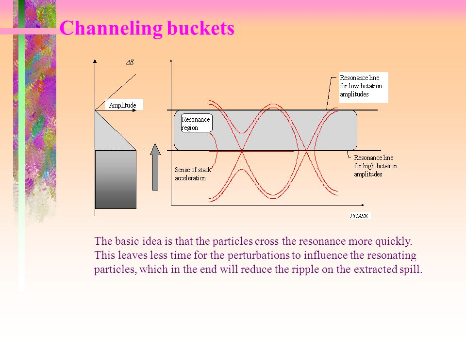 Channeling buckets The basic idea is that the particles cross the resonance more quickly.