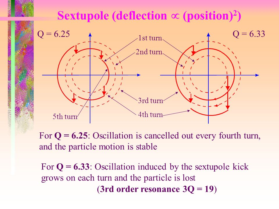 Sextupole (deflection  (position) 2 ) For Q = 6.33: Oscillation induced by the sextupole kick grows on each turn and the particle is lost (3rd order resonance 3Q = 19) For Q = 6.25: Oscillation is cancelled out every fourth turn, and the particle motion is stable 1st turn 2nd turn 3rd turn 4th turn Q = th turn Q = 6.33