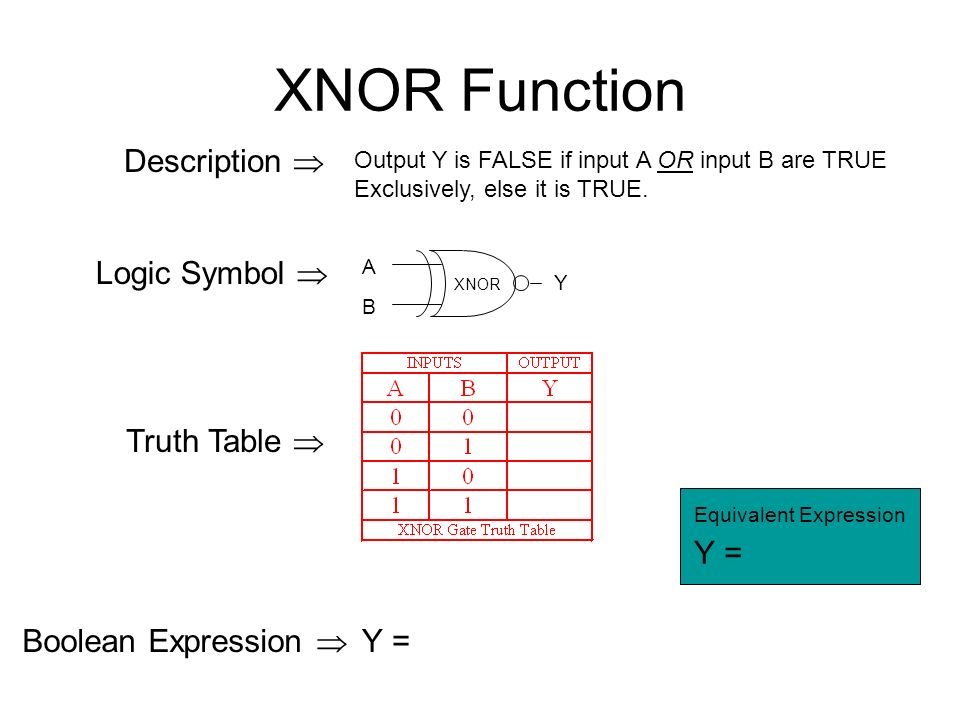 XNOR Function Output Y is FALSE if input A OR input B are TRUE Exclusively, else it is TRUE.