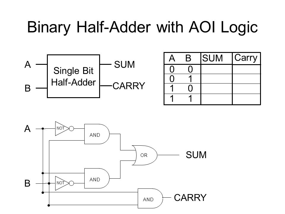 Binary Half-Adder with AOI Logic Single Bit Half-Adder A B SUM A B SUM 0 1 OR A NOT AND B NOT SUM CARRY AND CARRY Carry
