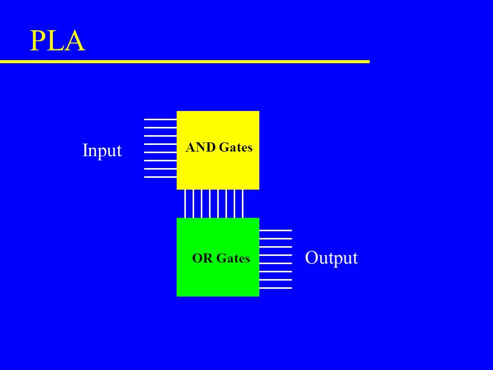 PLA AND Gates OR Gates Input Output
