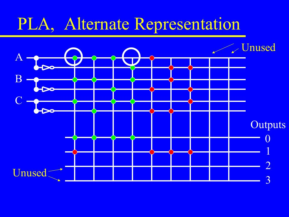 PLA, Alternate Representation A B C Outputs Unused
