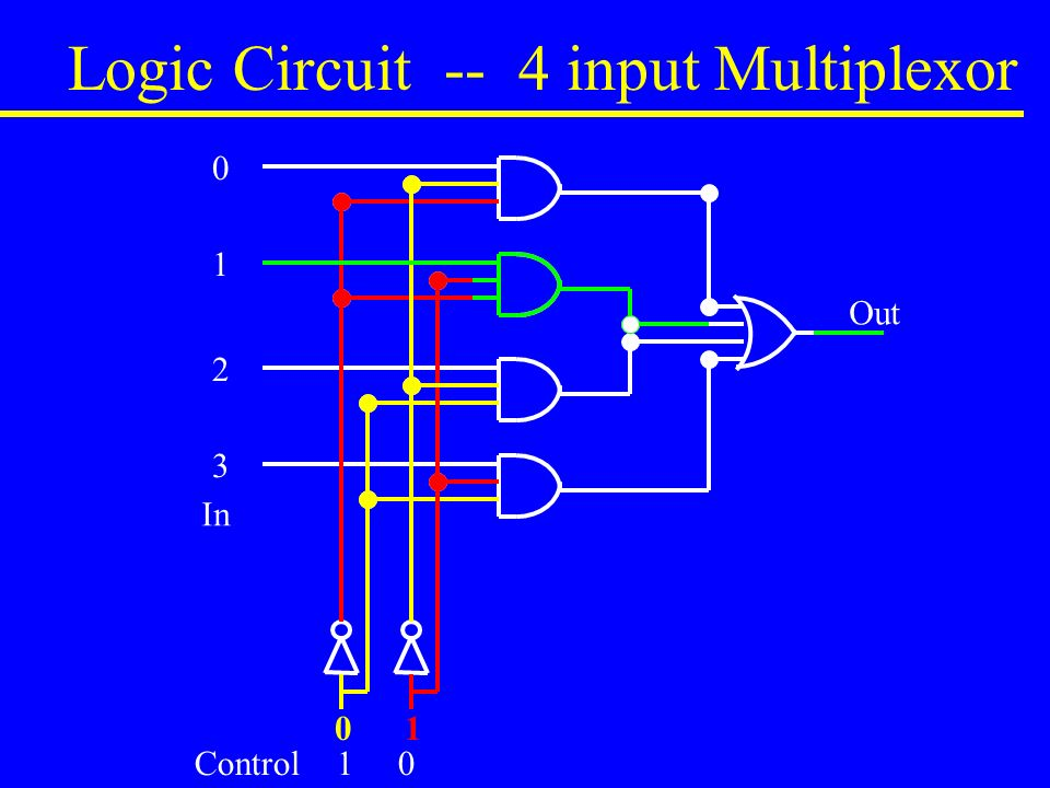 Logic Circuit -- 4 input Multiplexor Control 1 0 In Out 0 1