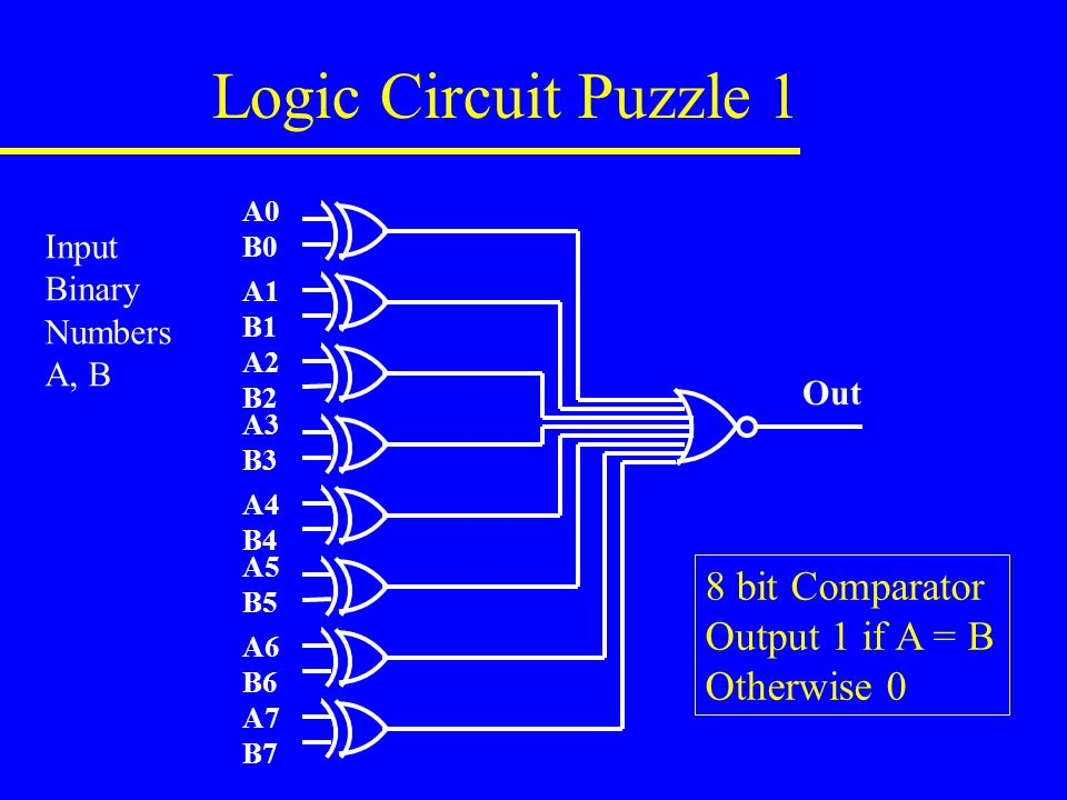 Logic Circuit Puzzle 1 A0 B0 A1 B1 A2 B2 A3 B3 A4 B4 A5 B5 A6 B6 A7 B7 Out Input Binary Numbers A, B 8 bit Comparator Output 1 if A = B Otherwise 0