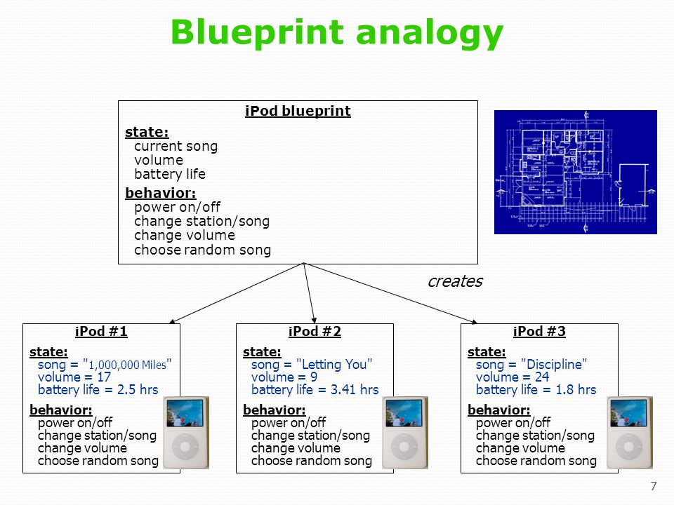 Based on slides at buildingjavaprograms objects and classes 7 7 blueprint malvernweather Images