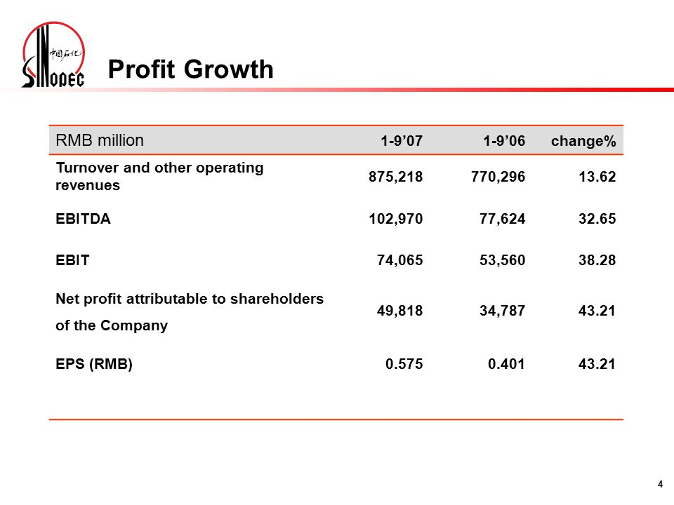 4 RMB million 1-9'071-9'06change% Turnover and other operating revenues 875,218770, EBITDA102,97077, EBIT74,06553, Net profit attributable to shareholders of the Company 49,81834, EPS (RMB) Profit Growth