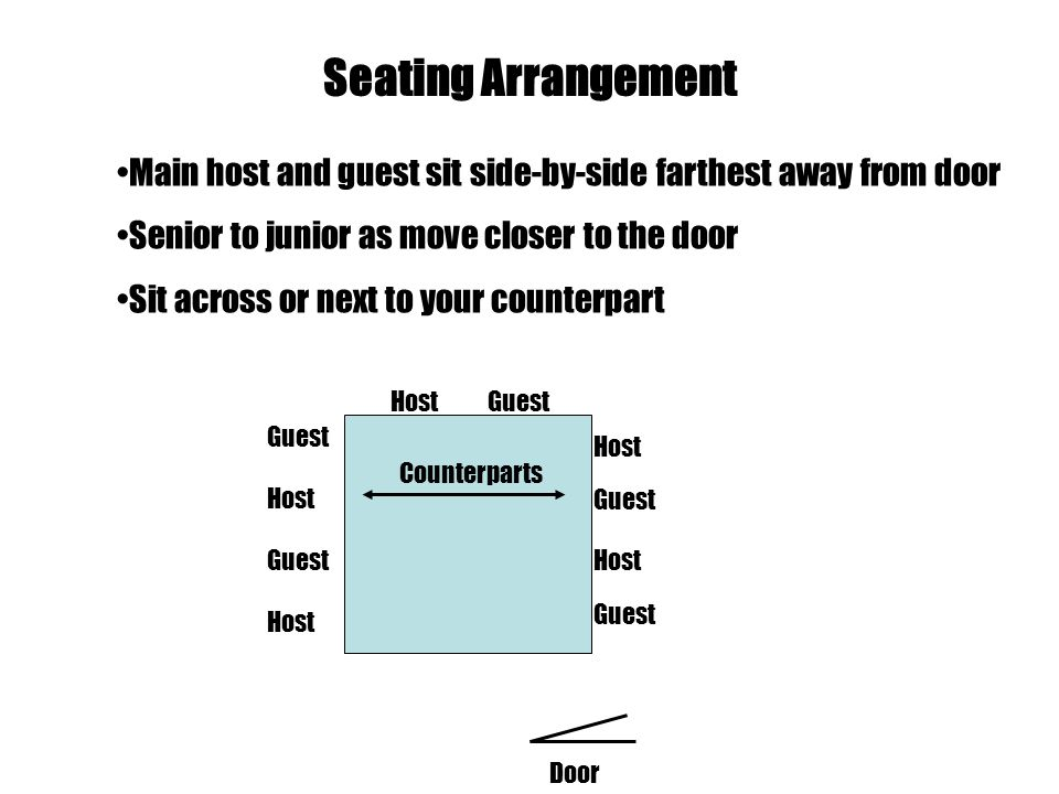 Seating Arrangement Main host and guest sit side-by-side farthest away from door Senior to junior as move closer to the door Sit across or next to your counterpart HostGuest Host Guest Host Guest Host Guest Host Door Counterparts
