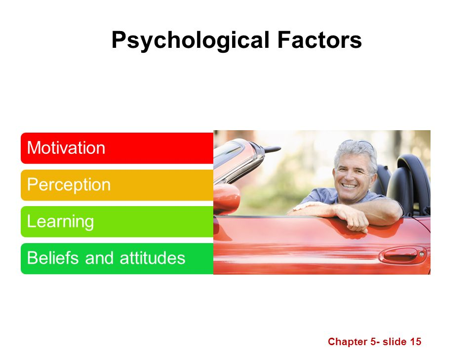 Chapter 5- slide 15 Psychological Factors Motivation Perception LearningBeliefs and attitudes