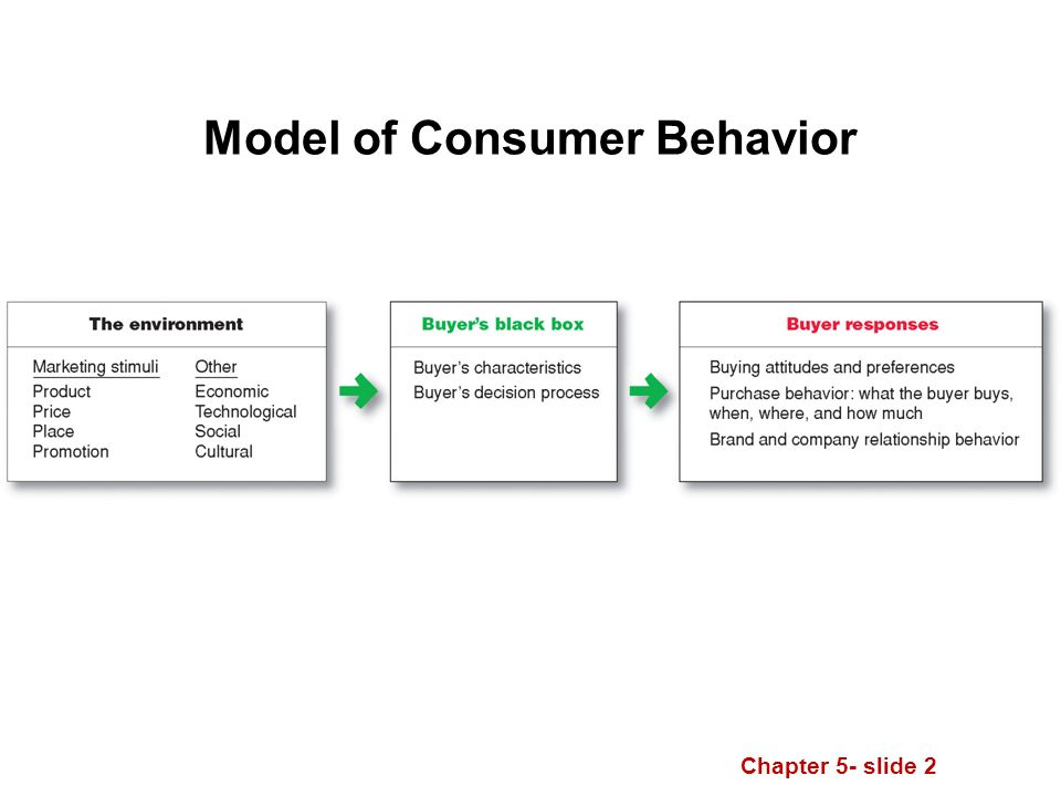 Chapter 5- slide 2 Model of Consumer Behavior