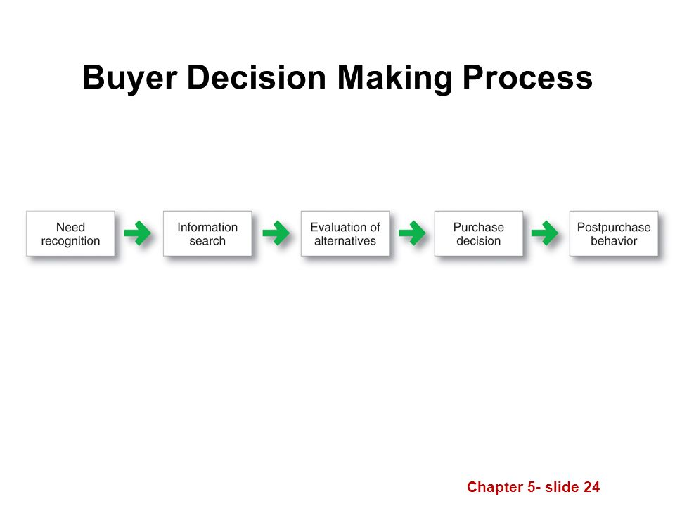 Chapter 5- slide 24 Buyer Decision Making Process