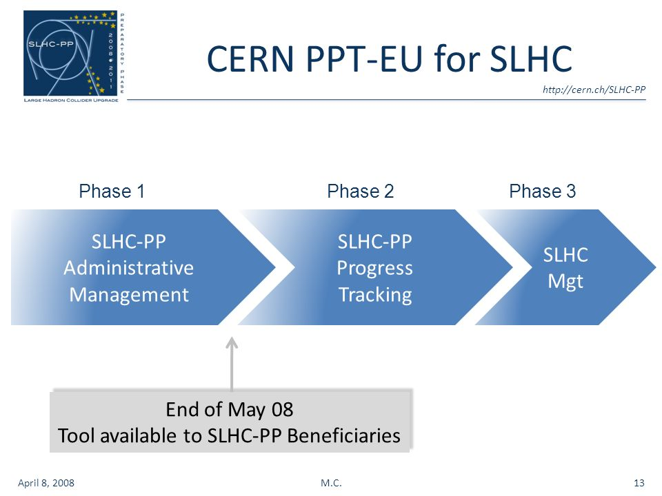 CERN PPT-EU for SLHC April 8, 2008M.C.13 SLHC-PP Administrative Management SLHC-PP Progress Tracking SLHC Mgt Phase 1Phase 2Phase 3 End of May 08 Tool available to SLHC-PP Beneficiaries End of May 08 Tool available to SLHC-PP Beneficiaries