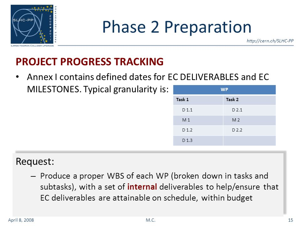 Phase 2 Preparation PROJECT PROGRESS TRACKING Annex I contains defined dates for EC DELIVERABLES and EC MILESTONES.