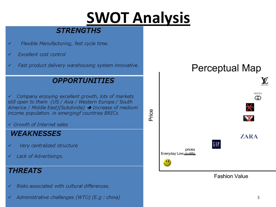 zara strategic analysis Marketing plan of zara zara swot analysis the strategy attained by zara is to design products for countries with low cost and another totally opposite.