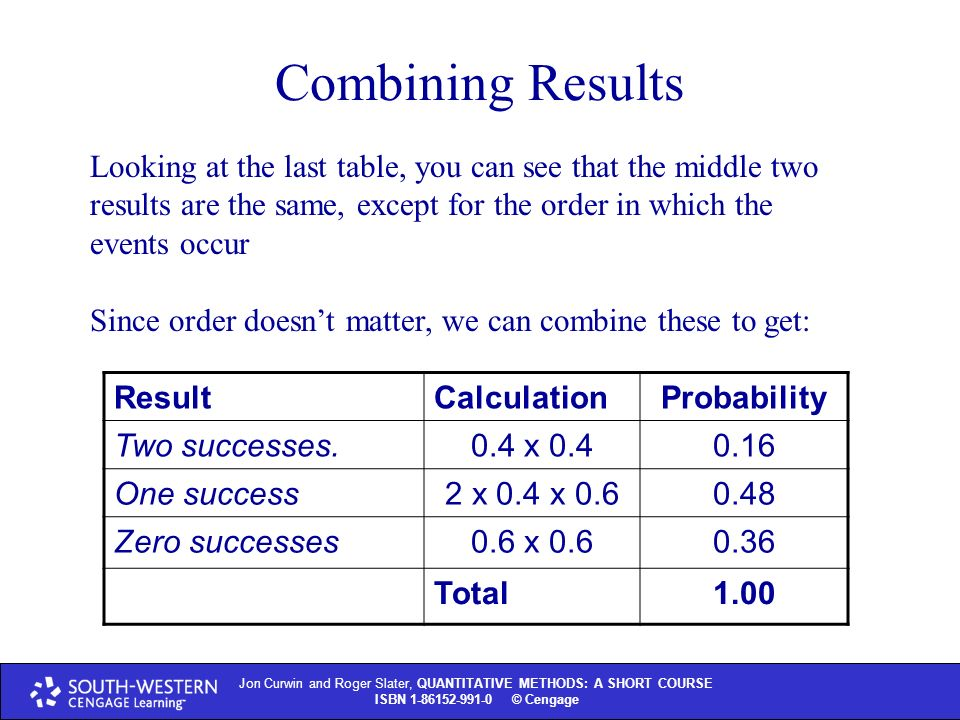 Jon Curwin and Roger Slater, QUANTITATIVE METHODS: A SHORT COURSE ISBN © Thomson Learning 2004 Jon Curwin and Roger Slater, QUANTITATIVE METHODS: A SHORT COURSE ISBN © Cengage Combining Results Looking at the last table, you can see that the middle two results are the same, except for the order in which the events occur Since order doesn't matter, we can combine these to get: ResultCalculationProbability Two successes.0.4 x One success2 x 0.4 x Zero successes0.6 x Total1.00