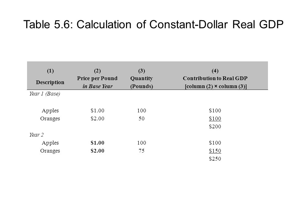 Table 5.6: Calculation of Constant-Dollar Real GDP (1)(2)(3)(4) Description Price per Pound in Base Year Quantity (Pounds) Contribution to Real GDP [column (2) × column (3)] Year 1 (Base) Apples$ $100 Oranges$2.0050$100 $200 Year 2 Apples$ $100 Oranges$2.0075$150 $250