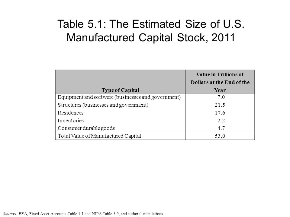 Type of Capital Value in Trillions of Dollars at the End of the Year Equipment and software (businesses and government) 7.0 Structures (businesses and government)21.5 Residences17.6 Inventories 2.2 Consumer durable goods 4.7 Total Value of Manufactured Capital53.0 Table 5.1: The Estimated Size of U.S.