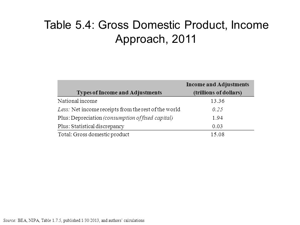 Table 5.4: Gross Domestic Product, Income Approach, 2011 Types of Income and Adjustments Income and Adjustments (trillions of dollars) National income13.36 Less: Net income receipts from the rest of the world0.25 Plus: Depreciation (consumption of fixed capital) 1.94 Plus: Statistical discrepancy 0.03 Total: Gross domestic product15.08 Source: BEA, NIPA, Table 1.7.5, published 1/30/2013, and authors' calculations