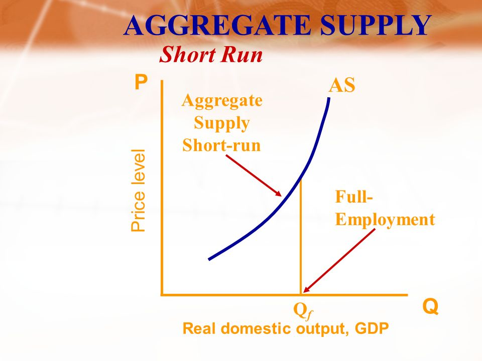 AGGREGATE SUPPLY Price level Real domestic output, GDP Q P Long Run AS LR Long-run Aggregate Supply QfQf Full-Employment