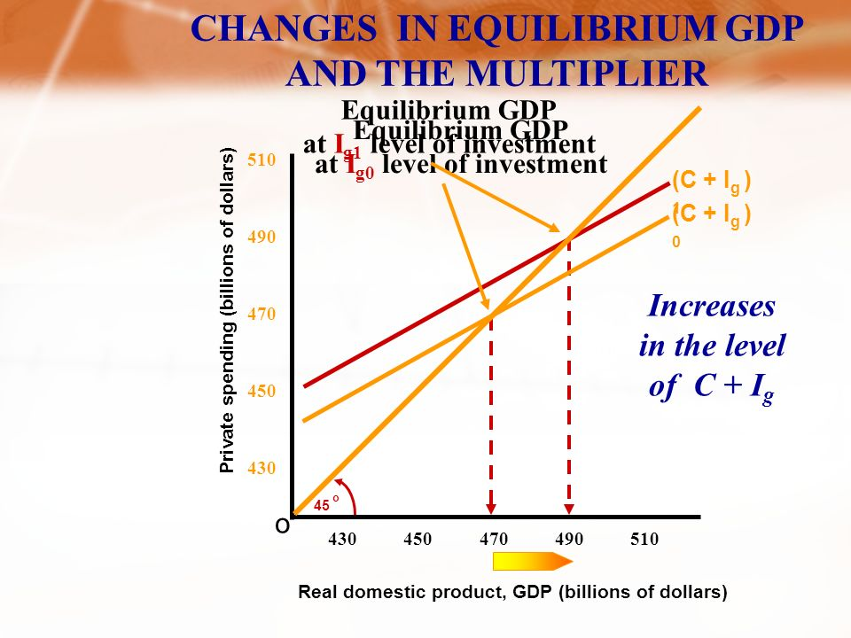 Private spending, C + I g (billions of dollars) o 45 o C C + I g I g = $20 Billion Equilibrium Real domestic product, GDP (billions of dollars) (C + I g = GDP) EQUILIBRIUM GDP C =$450 Billion $