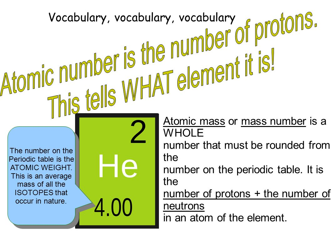 Chapter 2 topics elements and the periodic table can you find the vocabulary vocabulary vocabulary the number on the periodic table is the atomic weight gamestrikefo Image collections