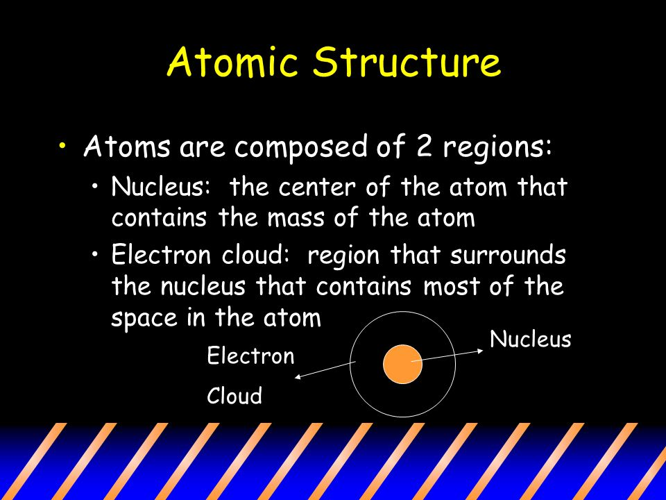 Atomic Structure Atoms are composed of 2 regions: Nucleus: the center of the atom that contains the mass of the atom Electron cloud: region that surrounds the nucleus that contains most of the space in the atom Nucleus Electron Cloud