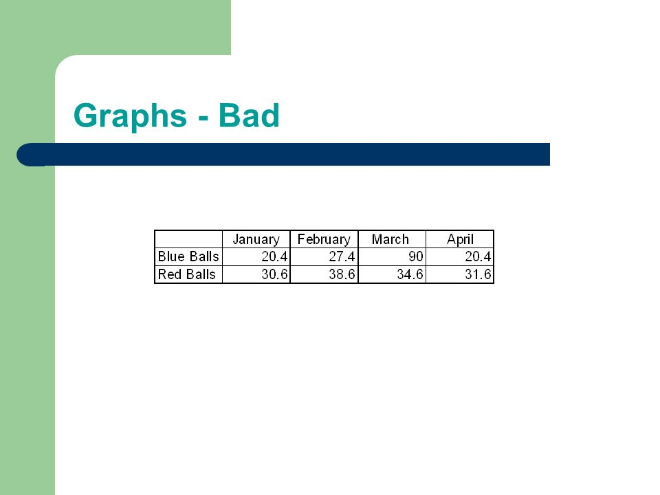 Graphs - Good Use graphs rather than just charts and words – Data in graphs is easier to comprehend & retain than are raw data – Trends are easier to visualize in graph form Always title your graphs as well as providing labels for your X and Y axes