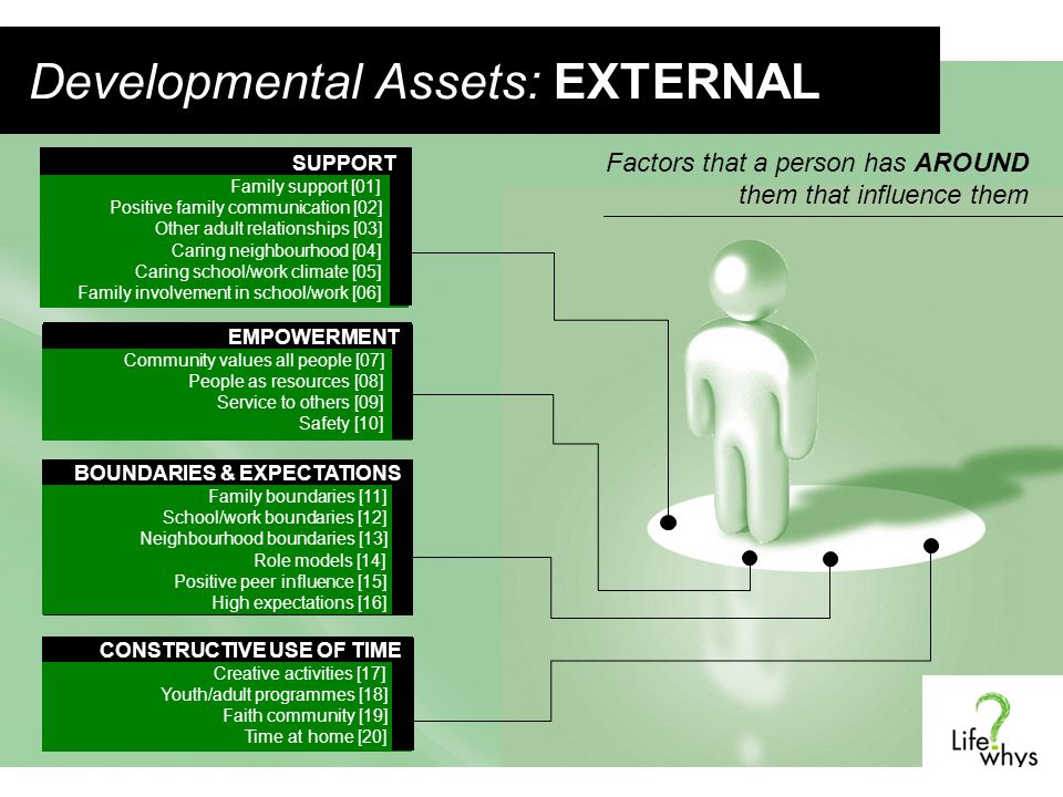 Developmental Assets: EXTERNAL CONSTRUCTIVE USE OF TIME CONSTRUCTIVE USE OF TIME Creative activities [17] Youth/adult programmes [18] Faith community [19] Time at home [20] BOUNDARIES & EXPECTATIONS BOUNDARIES & EXPECTATIONS Family boundaries [11] School/work boundaries [12] Neighbourhood boundaries [13] Role models [14] Positive peer influence [15] High expectations [16] EMPOWERMENT EMPOWERMENT Community values all people [07] People as resources [08] Service to others [09] Safety [10] SUPPORT SUPPORT Family support [01] Positive family communication [02] Other adult relationships [03] Caring neighbourhood [04] Caring school/work climate [05] Family involvement in school/work [06] Factors that a person has AROUND them that influence them
