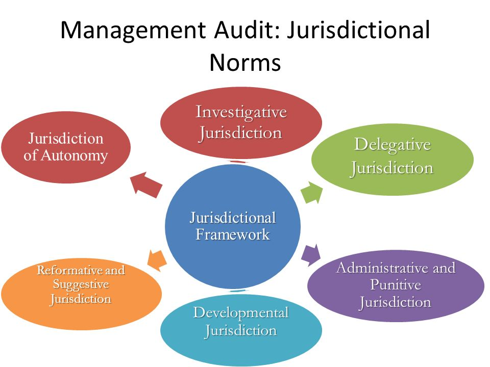 Management Audit: Jurisdictional Norms Jurisdictional Framework Investigative Jurisdiction Delegative Jurisdiction Administrative and Punitive Jurisdiction Developmental Jurisdiction Reformative and Suggestive Jurisdiction Jurisdiction of Autonomy