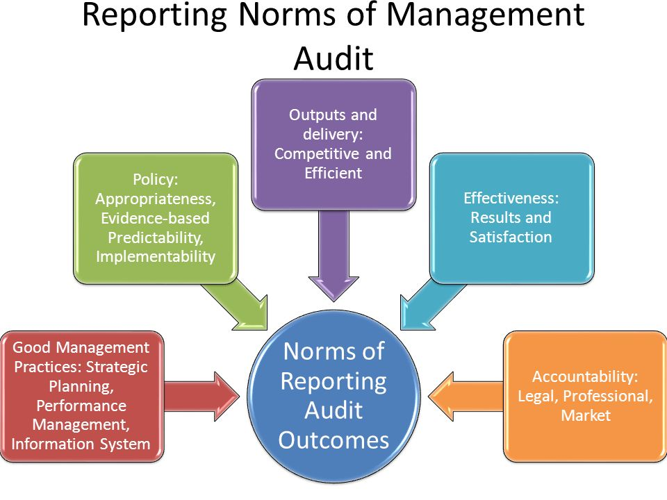 Reporting Norms of Management Audit Norms of Reporting Audit Outcomes Good Management Practices: Strategic Planning, Performance Management, Informati