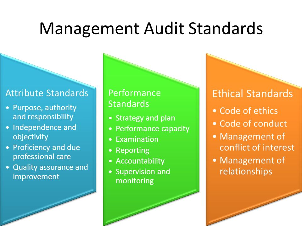 Management Audit Standards Attribute Standards Purpose, authority and responsibility Independence and objectivity Proficiency and due professional care Quality assurance and improvement Performance Standards Strategy and plan Performance capacity Examination Reporting Accountability Supervision and monitoring Ethical Standards Code of ethics Code of conduct Management of conflict of interest Management of relationships